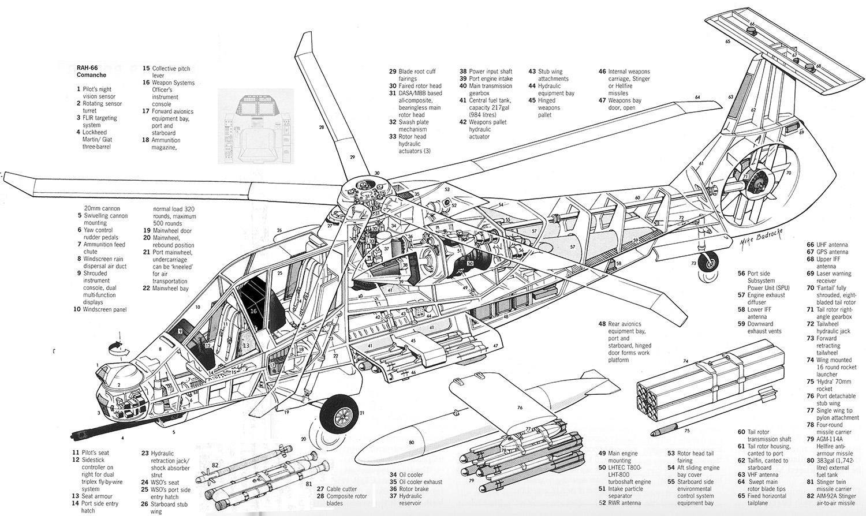 Внутреннее устройство вертолета RAH-66 «Команч»