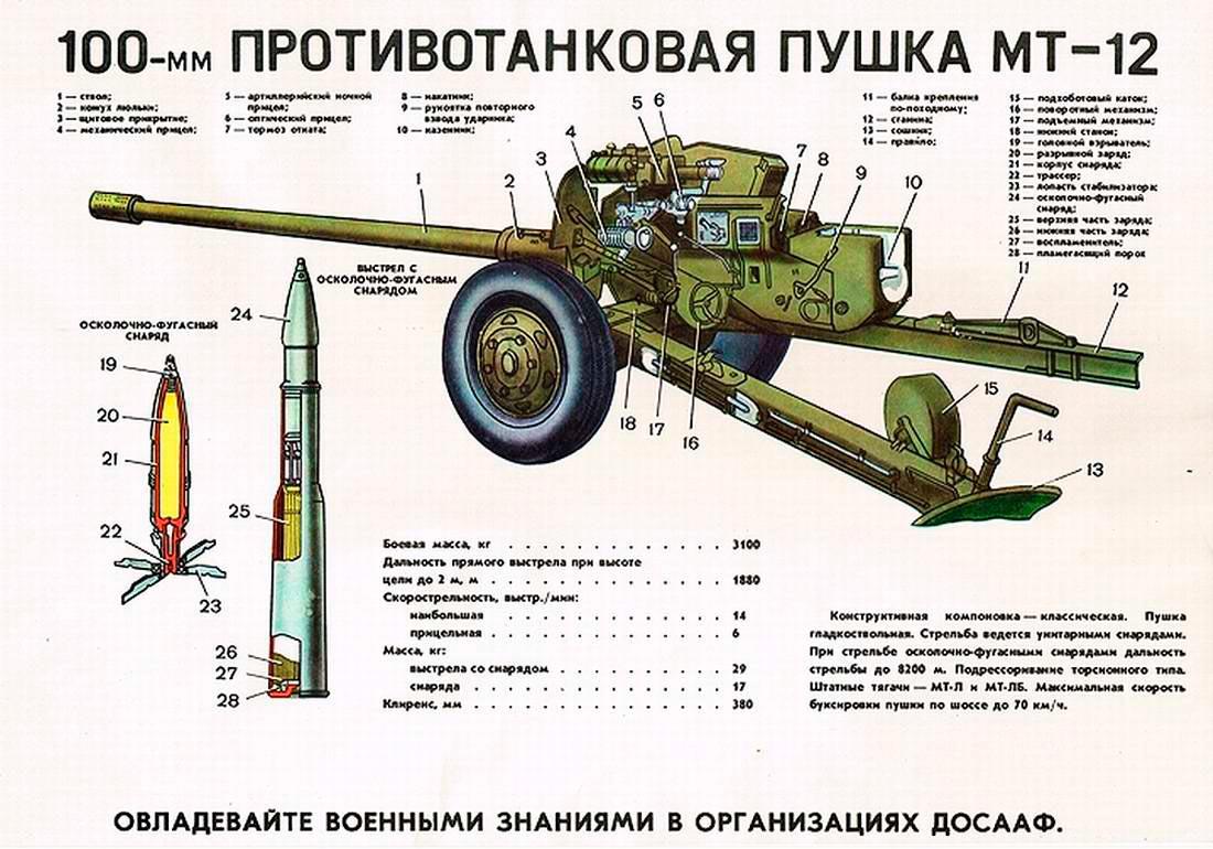 Устройство пушки МТ-12 Рапира