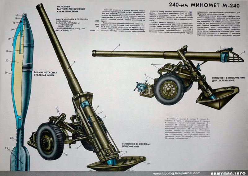 Два положения - 240-мм миномет М-240 изготовлен для атаки и в положении заряжания