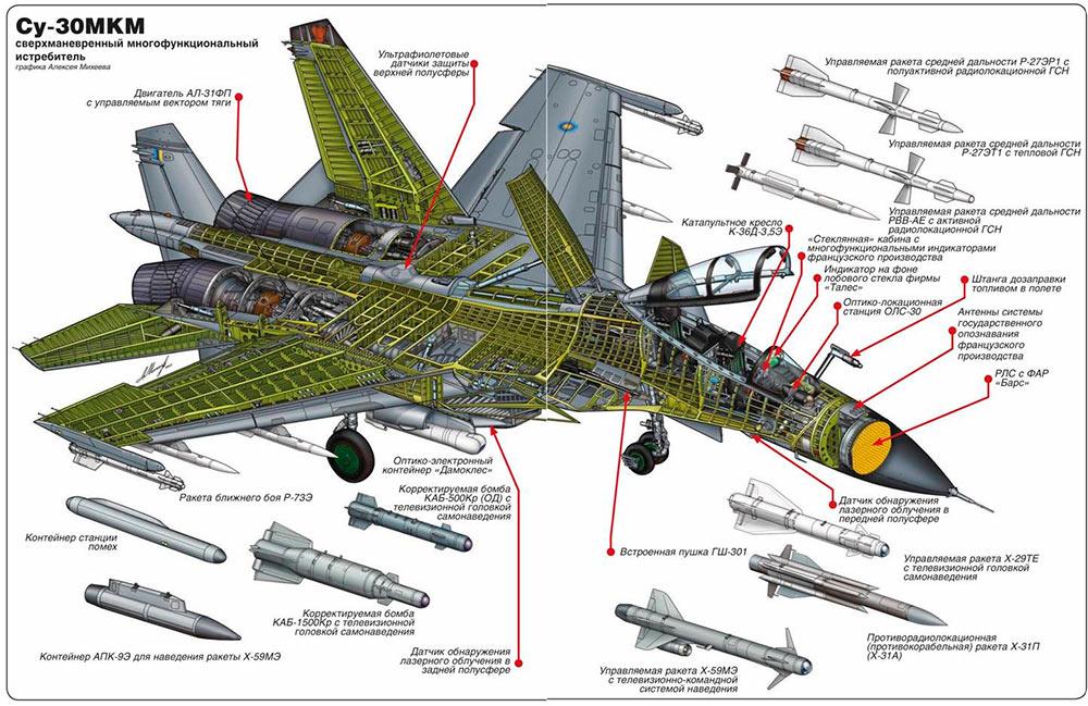 Схема многоцелевого истребителя-бомбардировщика Су-30