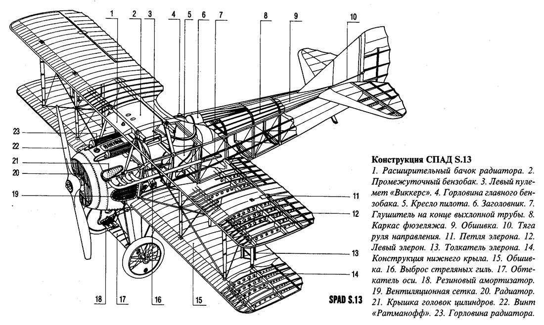Внутреннее устройство истребителя SPAD S.13, дальнейшего развития SPAD S.7
