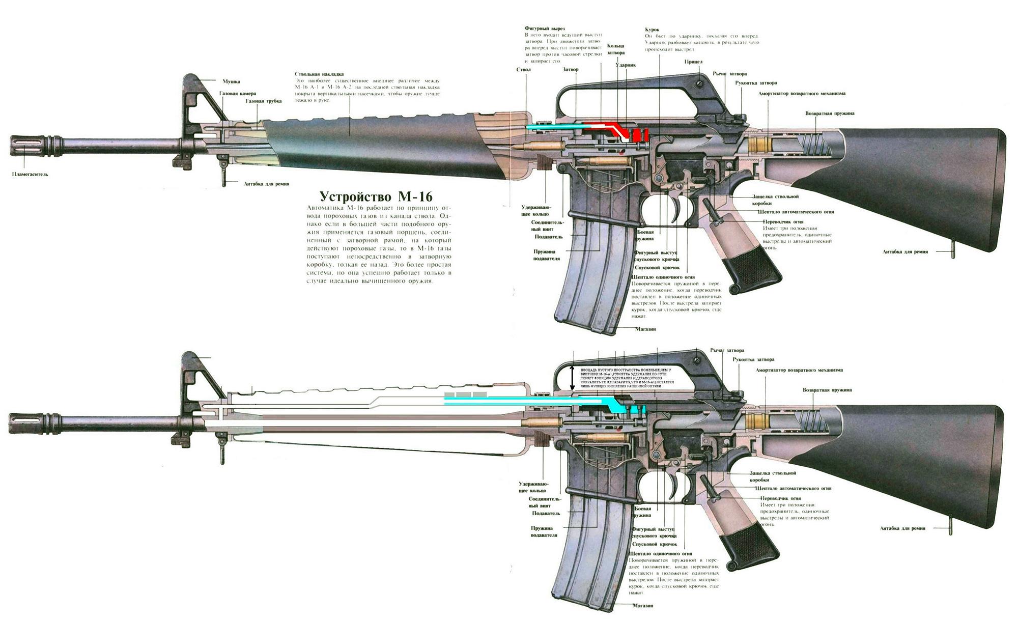 Схема внутреннего устройства штурмовой винтовки M16